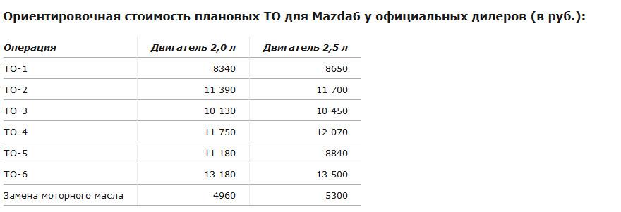 плановое ТО mazda 6